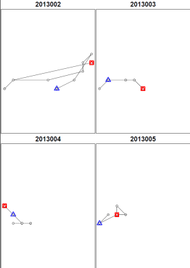 The movements of four different crickets. Looks like 2013002 was a lot more active than the others, but why?